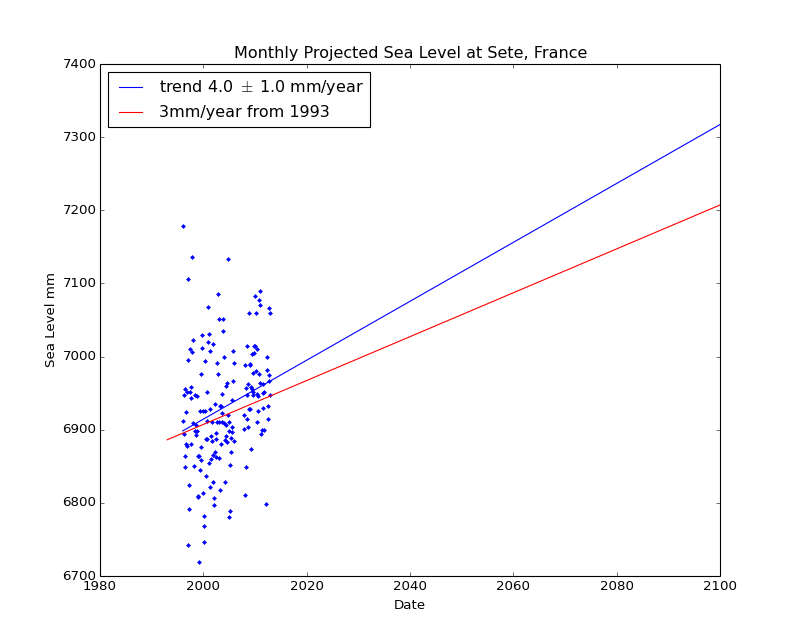 Observed and Projected Monthly Sea Level at Sete, France