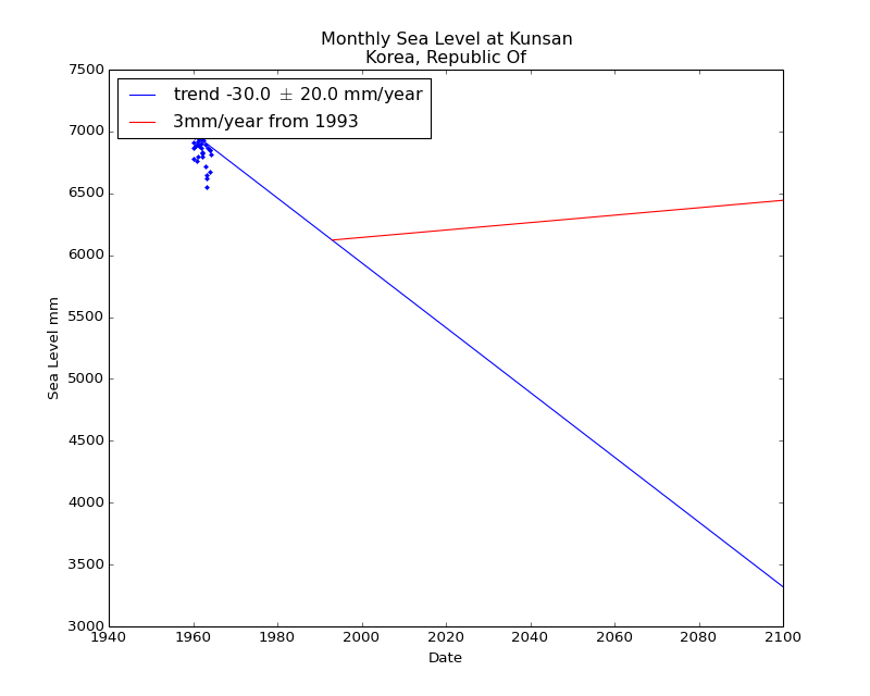 Observed and Projected Monthly Sea Level at Kunsan, Korea, Republic Of