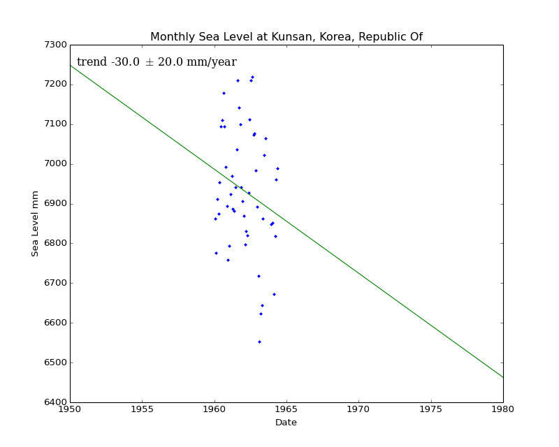 Monthly Sea Level at Kunsan, Korea, Republic Of