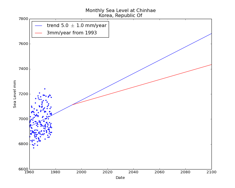 Observed and Projected Monthly Sea Level at Chinhae, Korea, Republic Of