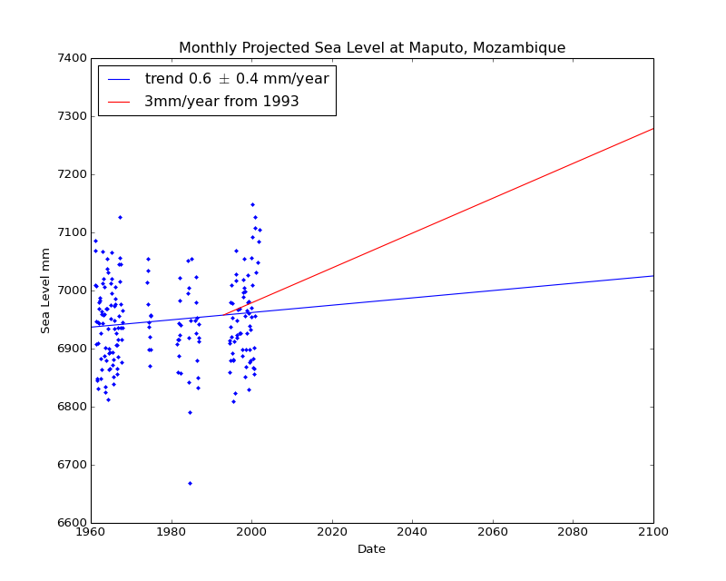 Observed and Projected Monthly Sea Level at Maputo, Mozambique