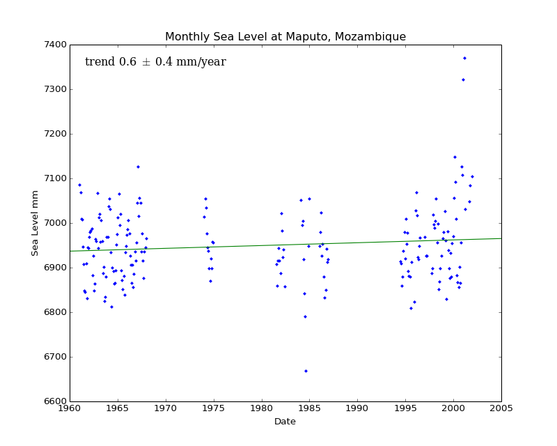Monthly Sea Level at Maputo, Mozambique